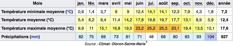 Oloron-Sainte-Marie_—_Wikipédia.png