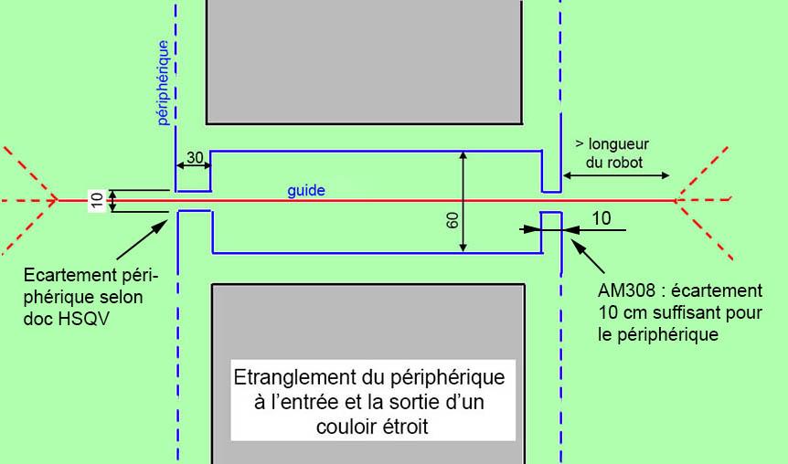 etranglement_peripherique_couloir_etroit.jpg